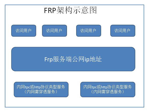 FRP内网穿透配置教程
